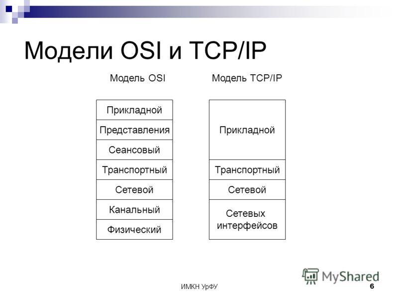 ИМКН УрФУ6 Модели OSI и TCP/IP Физический Модель OSIМодель TCP/IP Канальный Сетевой Транспортный Сеансовый Представления Прикладной Сетевых интерфейсов Сетевой Транспортный Прикладной