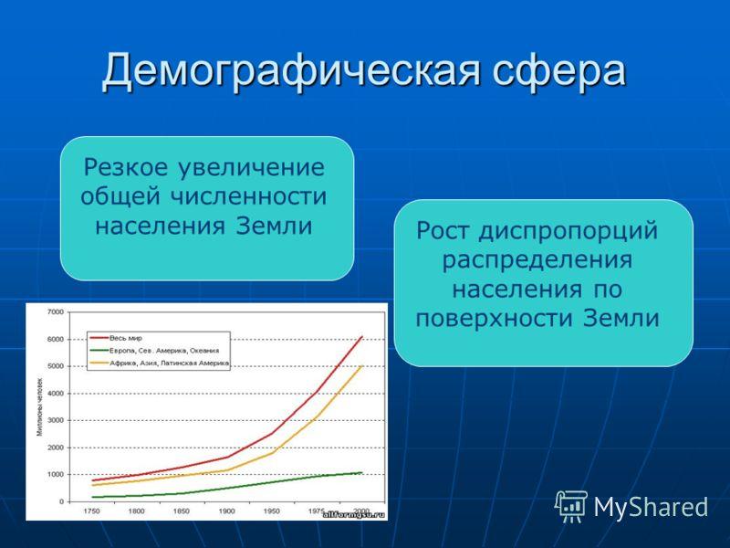 Демографическая сфера Резкое увеличение общей численности населения Земли Рост диспропорций распределения населения по поверхности Земли