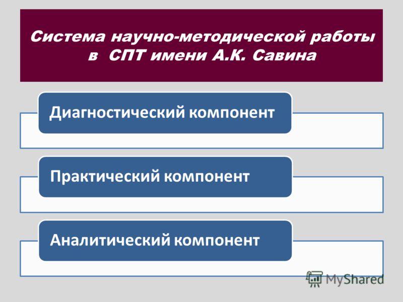 Система научно-методической работы в СПТ имени А.К. Савина Диагностический компонент Практический компонент Аналитический компонент
