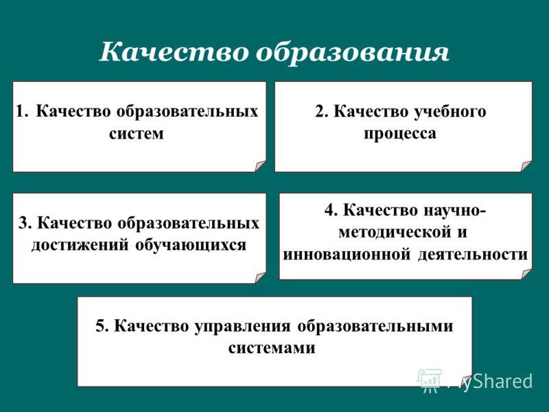 Качество образования 1.Качество образовательных систем 2. Качество учебного процесса 3. Качество образовательных достижений обучающихся 4. Качество научно- методической и инновационной деятельности 5. Качество управления образовательными системами