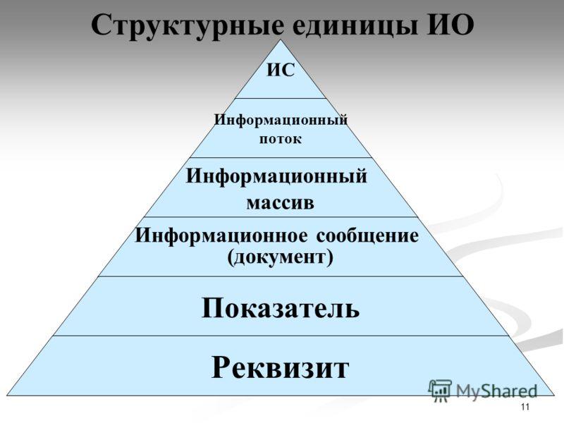 11 Структурные единицы ИО ИС Информационный поток Информационный массив Информационное сообщение (документ) Показатель Реквизит