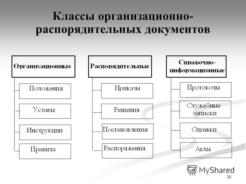 35 Классы организационно- распорядительных документов
