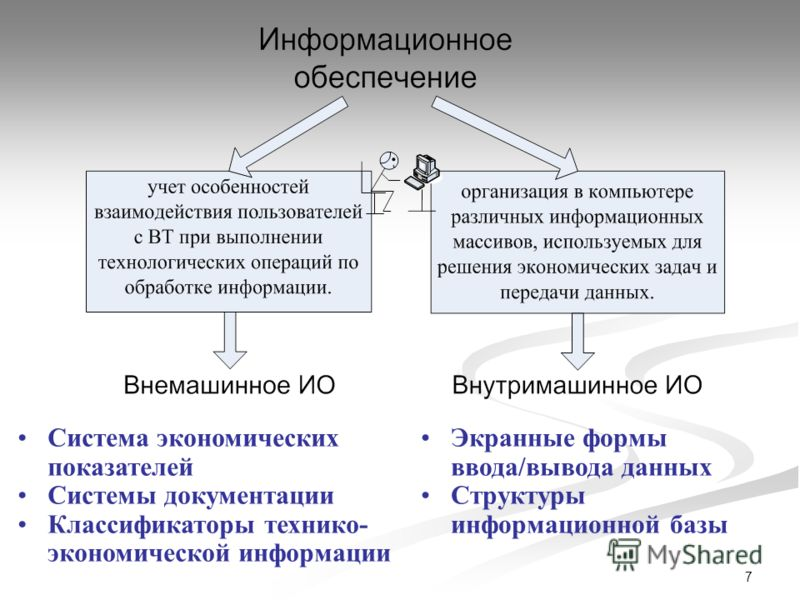 7 Система экономических показателей Системы документации Классификаторы технико- экономической информации Экранные формы ввода/вывода данных Структуры информационной базы