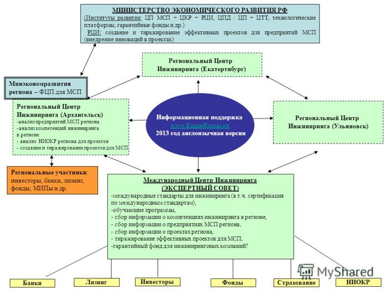 Международный Центр Инжиниринга (ЭКСПЕРТНЫЙ СОВЕТ) -международные стандарты для инжиниринга (в т.ч. сертификация по международным стандартам), -обучающие программы, - сбор информации о компетенциях инжиниринга в регионе, - сбор информации о предприят