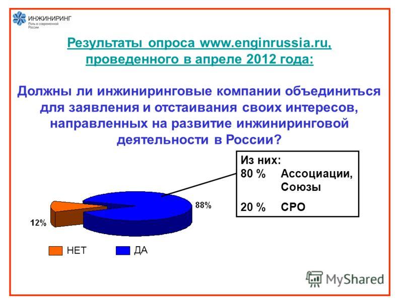 Результаты опроса www.enginrussia.ru, проведенного в апреле 2012 года: Должны ли инжиниринговые компании объединиться для заявления и отстаивания своих интересов, направленных на развитие инжиниринговой деятельности в России? НЕТ ДА Из них: 80 % Ассо