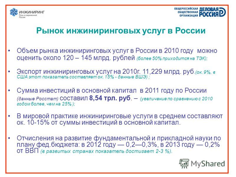 Рынок инжиниринговых услуг в России Объем рынка инжиниринговых услуг в России в 2010 году можно оценить около 120 – 145 млрд. рублей (более 50% приходится на ТЭК); Экспорт инжиниринговых услуг на 2010г. 11,229 млрд. руб.(ок. 9%, в США этот показатель