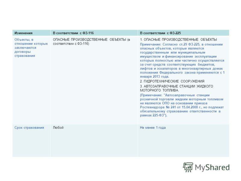 ИзмененияВ соответствии с ФЗ-116В соответствии с ФЗ-225 Объекты, в отношении которых заключаются договоры страхования ОПАСНЫЕ ПРОИЗВОДСТВЕННЫЕ ОБЪЕКТЫ (в соответствии с ФЗ-116) 1. ОПАСНЫЕ ПРОИЗВОДСТВЕННЫЕ ОБЪЕКТЫ Примечание: Согласно ст.29 ФЗ-225, в