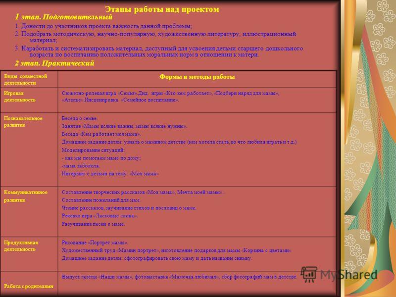 Этапы работы над проектом 1 этап. Подготовительный 1. Донести до участников проекта важность данной проблемы; 2. Подобрать методическую, научно-популярную, художественную литературу, иллюстрационный материал; 3. Наработать и систематизировать материа