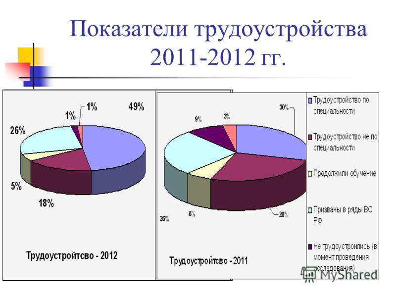Показатели трудоустройства 2011-2012 гг.