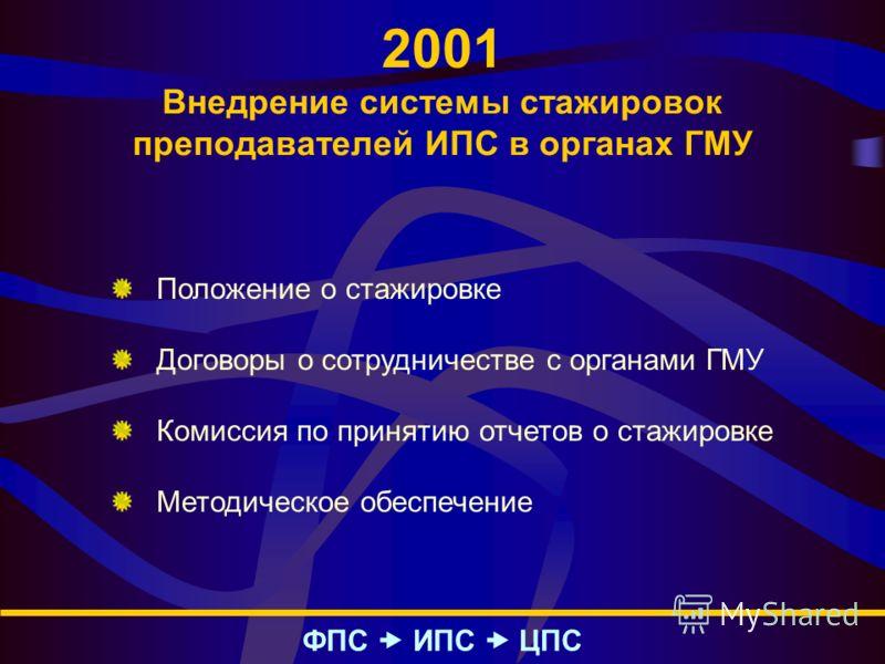 2001 Внедрение системы стажировок преподавателей ИПС в органах ГМУ ФПС – ИПС – ЦПС Положение о стажировке Договоры о сотрудничестве с органами ГМУ Комиссия по принятию отчетов о стажировке Методическое обеспечение