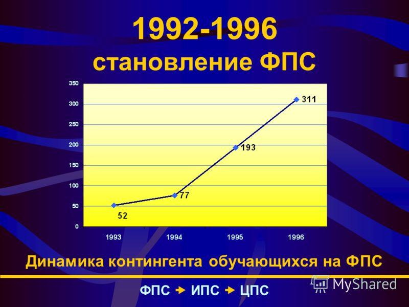 1992-1996 становление ФПС Динамика контингента обучающихся на ФПС ФПС – ИПС – ЦПС