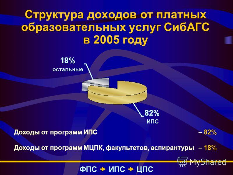 Структура доходов от платных образовательных услуг СибАГС в 2005 году ФПС – ИПС – ЦПС Доходы от программ ИПС – 82% Доходы от программ МЦПК, факультетов, аспирантуры – 18%