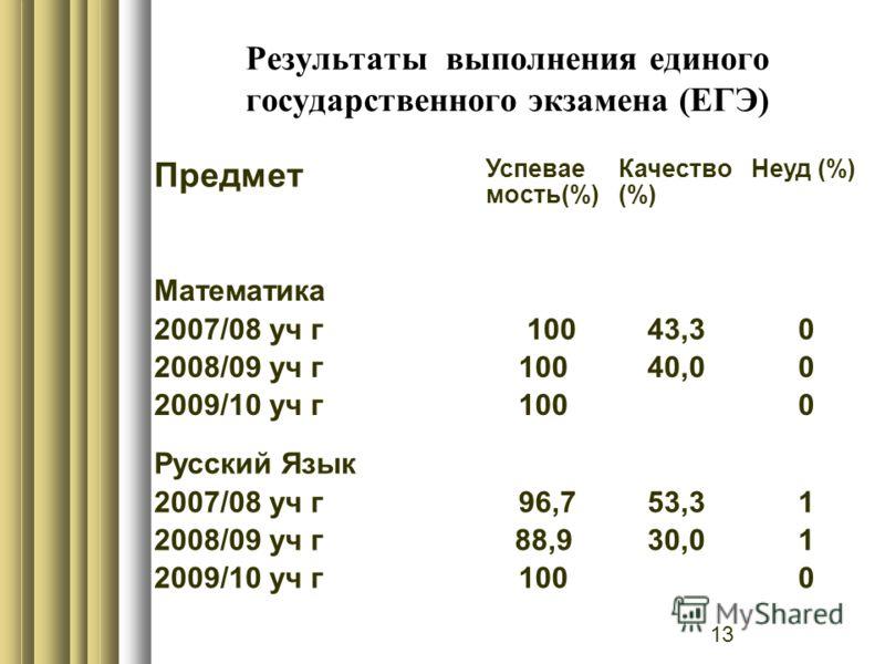 13 Результаты выполнения единого государственного экзамена (ЕГЭ) Предмет Успевае мость(%) Качество (%) Неуд (%) Математика 2007/08 уч г 2008/09 уч г 2009/10 уч г 100 43,3 40,0 000000 Русский Язык 2007/08 уч г 2008/09 уч г 2009/10 уч г 96,7 88,9 100 5