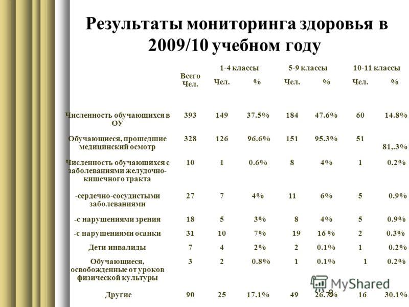 8 Результаты мониторинга здоровья в 2009/10 учебном году Всего Чел. 1-4 классы5-9 классы10-11 классы Чел.% % % Численность обучающихся в ОУ 393149 37.5%18447.6%60 14.8% Обучающиеся, прошедшие медицинский осмотр 328126 96.6%15195.3%51 81,.3% Численнос