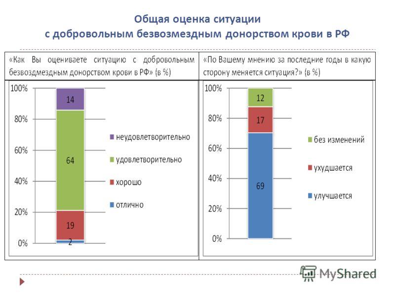 Общая оценка ситуации с добровольным безвозмездным донорством крови в РФ