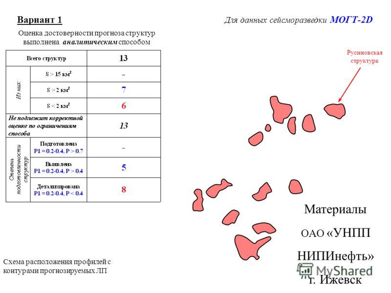 Вариант 1 Для данных сейсморазведки МОГТ-2D Схема расположения профилей с контурами прогнозируемых ЛП Оценка достоверности прогноза структур выполнена аналитическим способом Русиновская структура Материалы ОАО «УНПП НИПИнефть» г. Ижевск