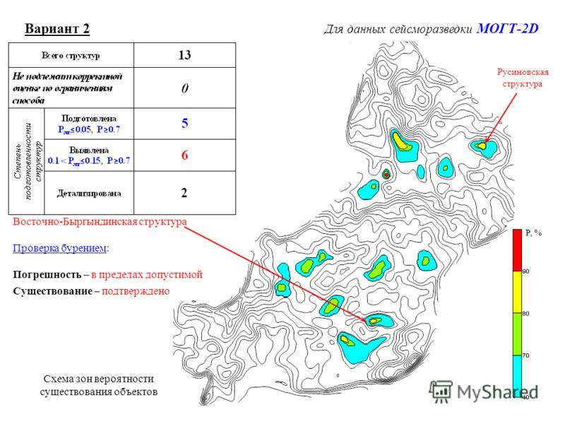 Р, % Восточно-Быргындинская структура Проверка бурением: Погрешность – в пределах допустимой Существование – подтверждено Русиновская структура Вариант 2 Для данных сейсморазведки МОГТ-2D Схема зон вероятности существования объектов