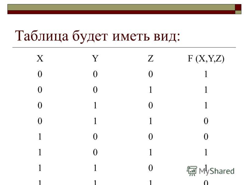 Таблица будет иметь вид: XYZF (X,Y,Z) 0001 0011 0101 0110 1000 1011 1101 1110