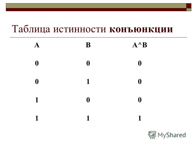 Таблица истинности конъюнкции АВА^ВА^В 000 010 100 111