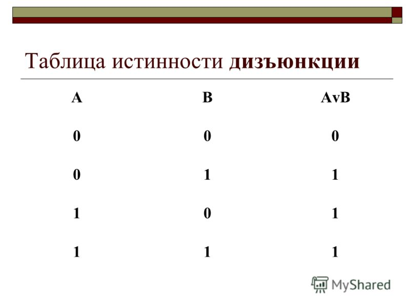 Таблица истинности дизъюнкции АВАvВАvВ 000 011 101 111
