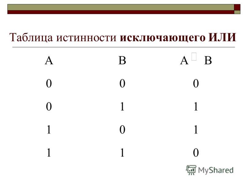Таблица истинности исключающего ИЛИ АВА В 000 011 101 110