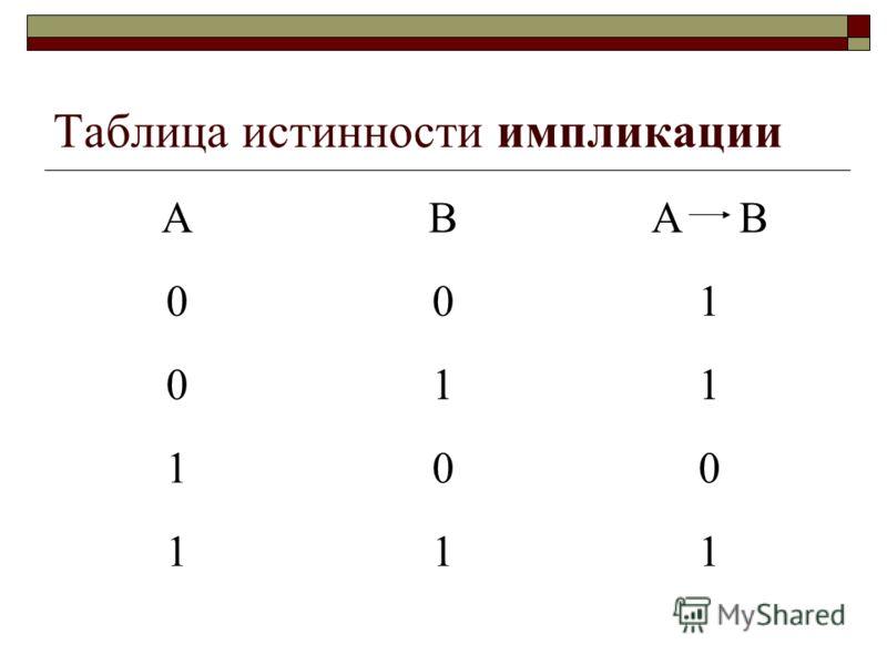 Таблица истинности импликации АВА В 001 011 100 111