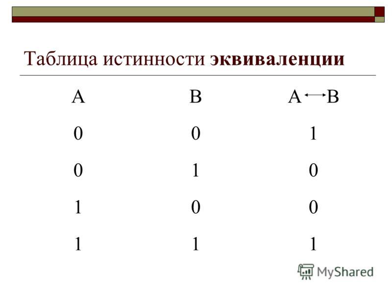 Таблица истинности эквиваленции АВА В 001 010 100 111
