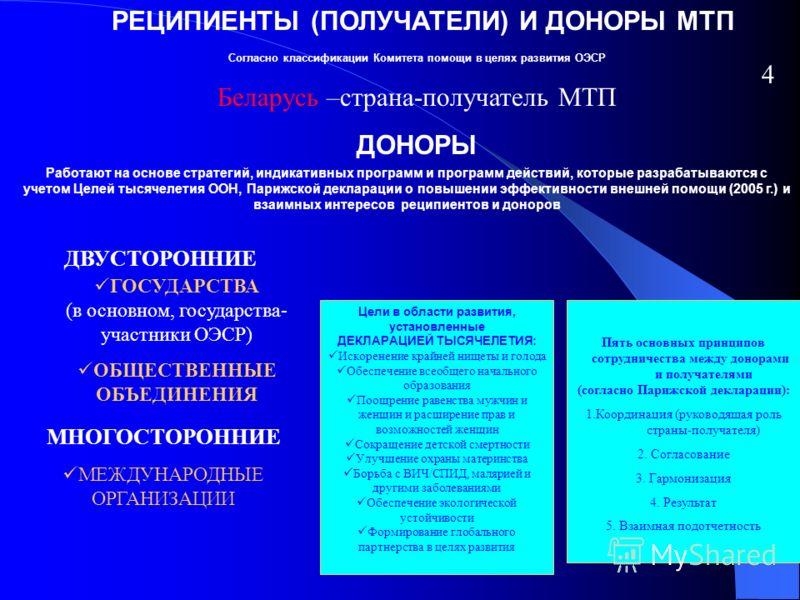 РЕЦИПИЕНТЫ (ПОЛУЧАТЕЛИ) И ДОНОРЫ МТП Согласно классификации Комитета помощи в целях развития ОЭСР Беларусь –страна-получатель МТП ДОНОРЫ ДВУСТОРОННИЕ МНОГОСТОРОННИЕ МЕЖДУНАРОДНЫЕ ОРГАНИЗАЦИИ Работают на основе стратегий, индикативных программ и прогр