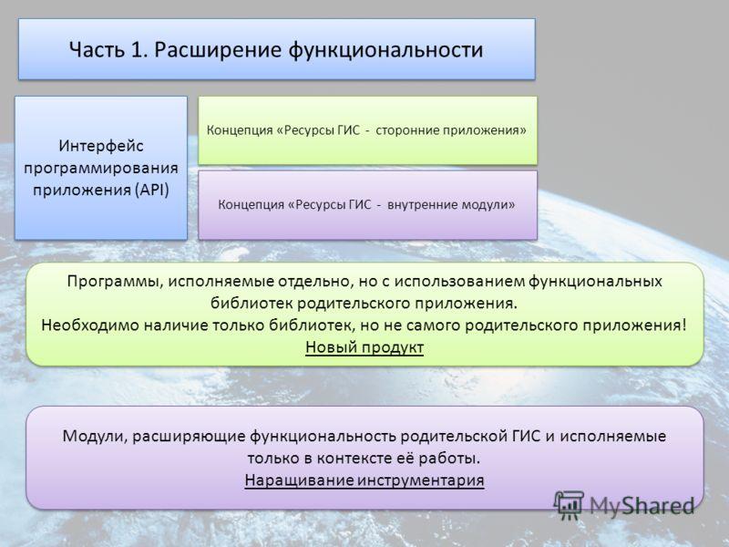 Часть 1. Расширение функциональности Интерфейс программирования приложения (API) Концепция «Ресурсы ГИС - сторонние приложения» Концепция «Ресурсы ГИС - внутренние модули» Программы, исполняемые отдельно, но с использованием функциональных библиотек