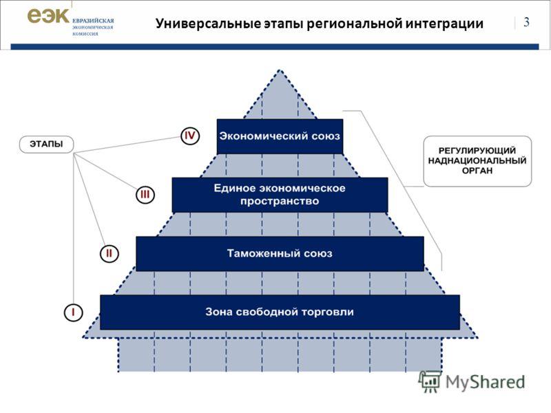 | 3 Универсальные этапы региональной интеграции