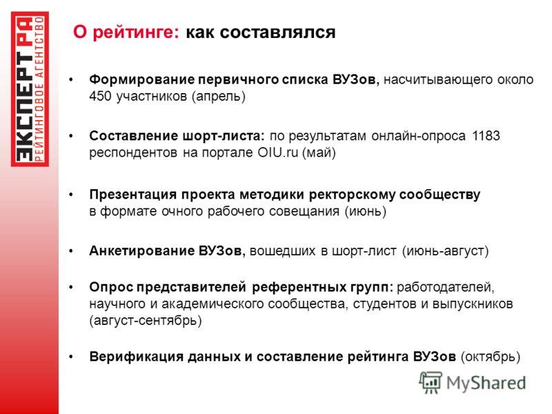 О рейтинге: как составлялся Формирование первичного списка ВУЗов, насчитывающего около 450 участников (апрель) Составление шорт-листа: по результатам онлайн-опроса 1183 респондентов на портале OIU.ru (май) Презентация проекта методики ректорскому соо