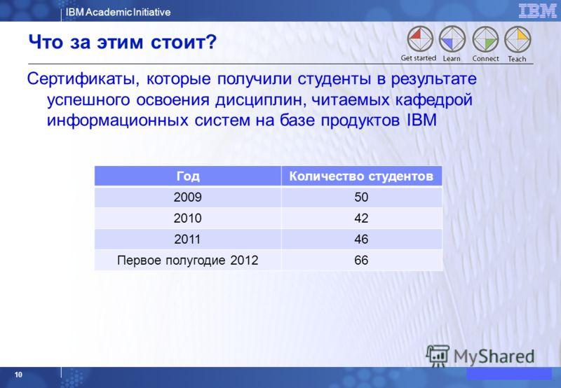 IBM Academic Initiative © 2008 IBM Corporation 9 Что за этим стоит? Преподаватели кафедры информационных систем прошли тренинги и получили сертификаты продуктов IBM: Cognos BI Report Studio DB2 Rational: Software Architect Team Concert Requirements C