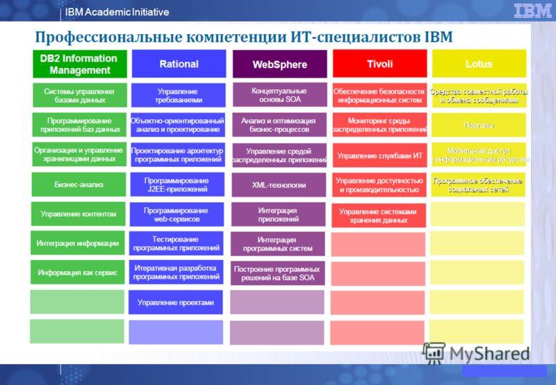 IBM Academic Initiative © 2008 IBM Corporation