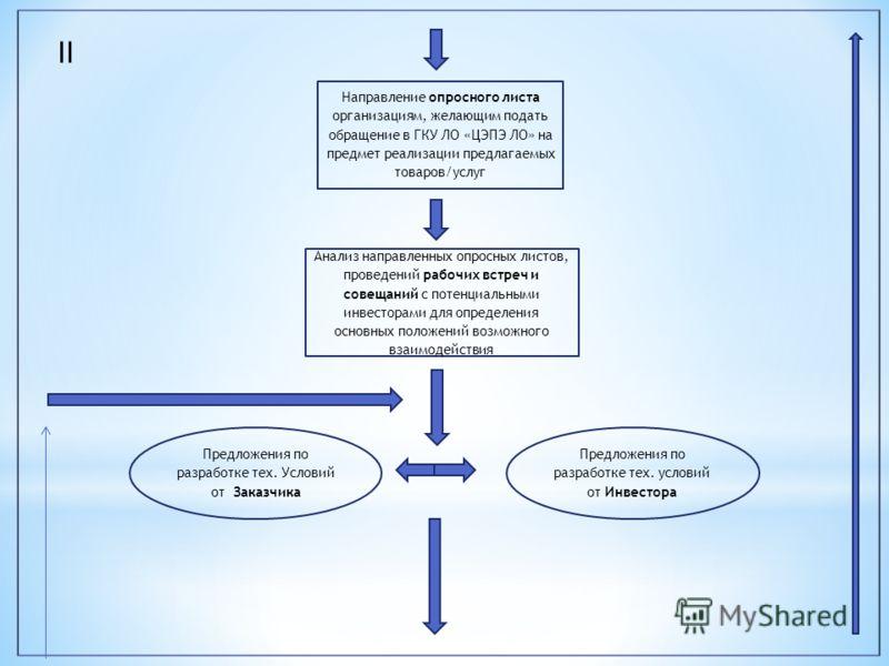 Направление опросного листа организациям, желающим подать обращение в ГКУ ЛО «ЦЭПЭ ЛО» на предмет реализации предлагаемых товаров/услуг Анализ направленных опросных листов, проведений рабочих встреч и совещаний с потенциальными инвесторами для опреде