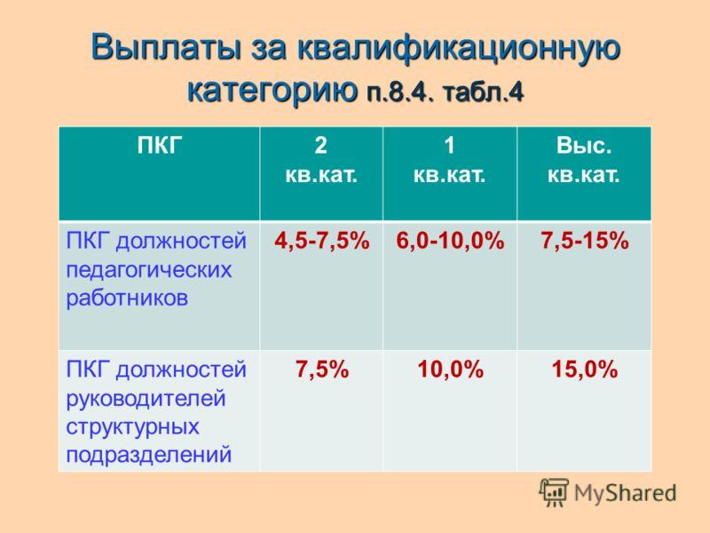 Выплаты за квалификационную категорию п.8.4. табл.4 ПКГ2 кв.кат. 1 кв.кат. Выс. кв.кат. ПКГ должностей педагогических работников 4,5-7,5%6,0-10,0%7,5-15% ПКГ должностей руководителей структурных подразделений 7,5%10,0%15,0%