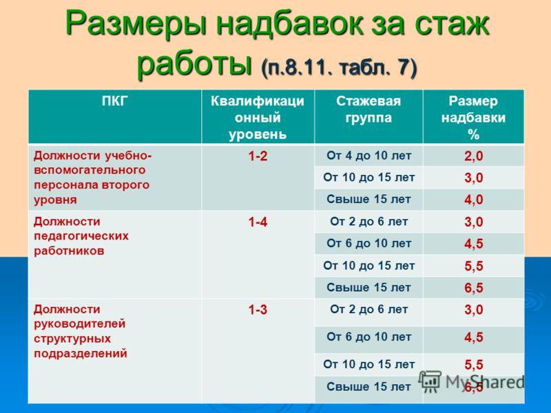 Размеры надбавок за стаж работы (п.8.11. табл. 7) ПКГКвалификаци онный уровень Стажевая группа Размер надбавки % Должности учебно- вспомогательного персонала второго уровня 1-2 От 4 до 10 лет 2,0 От 10 до 15 лет 3,0 Свыше 15 лет 4,0 Должности педагог