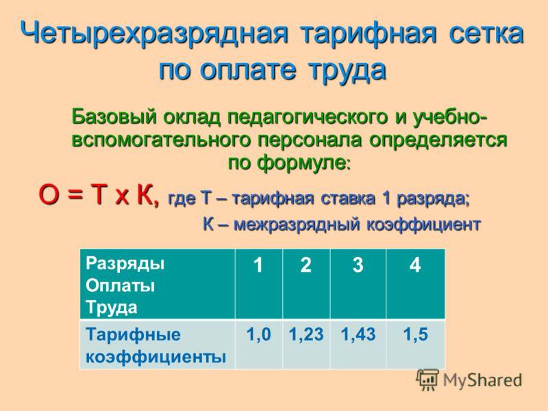 Четырехразрядная тарифная сетка по оплате труда Четырехразрядная тарифная сетка по оплате труда Базовый оклад педагогического и учебно- вспомогательного персонала определяется по формуле : О = Т х К, где Т – тарифная ставка 1 разряда; К – межразрядны