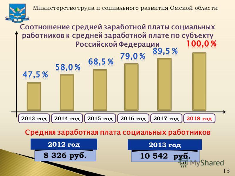 Министерство труда и социального развития Омской области 2013 год2014 год2015 год2016 год2017 год2018 год 13 10 542 руб. 2013 год 8 326 руб. 2012 год