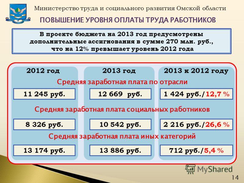 В проекте бюджета на 2013 год предусмотрены дополнительные ассигнования в сумме 270 млн. руб., что на 12% превышает уровень 2012 года Министерство труда и социального развития Омской области 14 12 669 руб. 2013 год 11 245 руб. 2012 год 10 542 руб.8 3