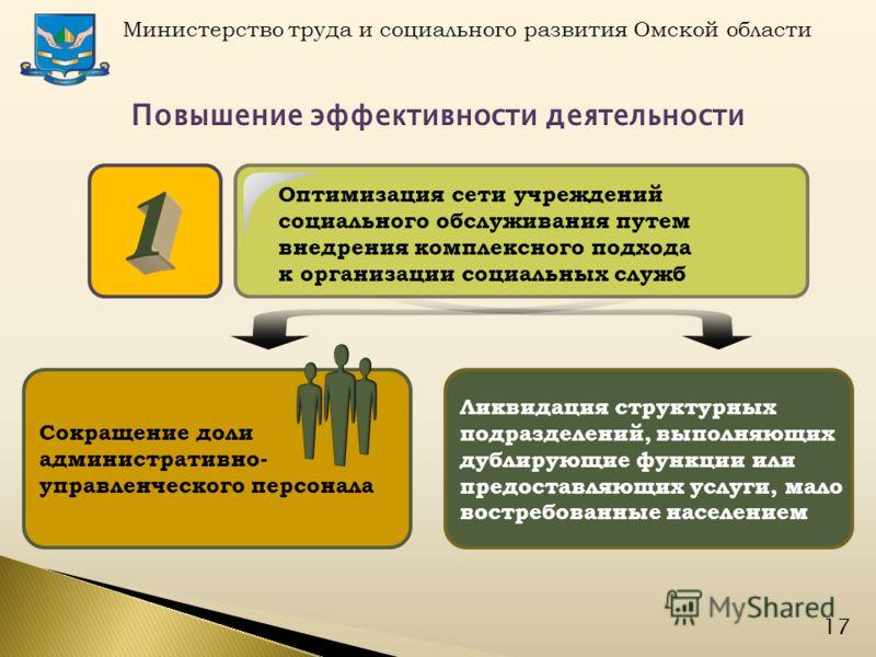 Министерство труда и социального развития Омской области 17 Сокращение доли административно- управленческого персонала Ликвидация структурных подразделений, выполняющих дублирующие функции или предоставляющих услуги, мало востребованные населением Оп