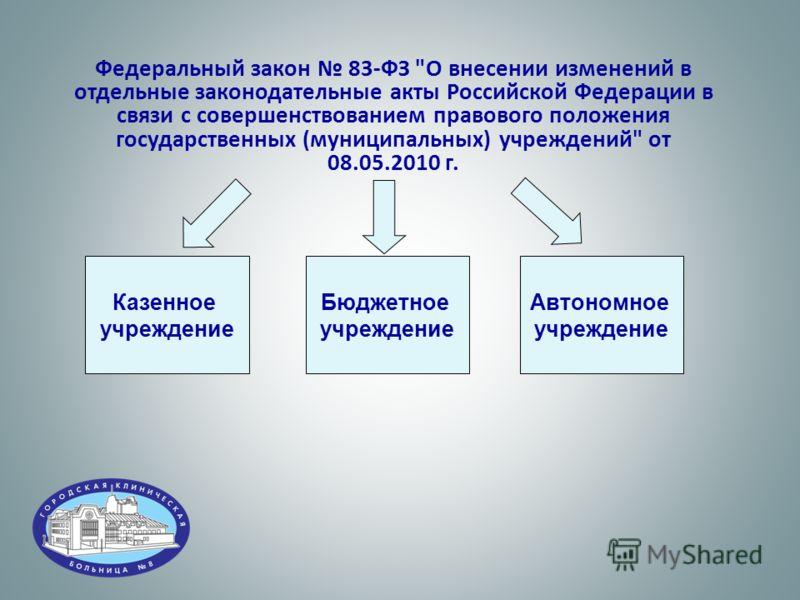 Федеральный закон 83-ФЗ