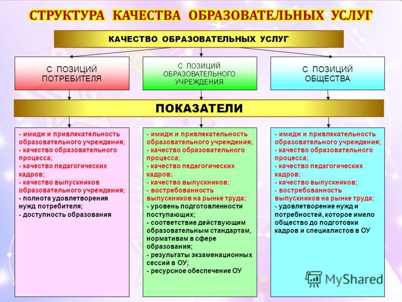 КАЧЕСТВО ОБРАЗОВАТЕЛЬНЫХ УСЛУГ С ПОЗИЦИЙ ПОТРЕБИТЕЛЯ С ПОЗИЦИЙ ОБРАЗОВАТЕЛЬНОГО УЧРЕЖДЕНИЯ С ПОЗИЦИЙ ОБЩЕСТВА ПОКАЗАТЕЛИ - имидж и привлекательность образовательного учреждения; - качество образовательного процесса; - качество педагогических кадров;