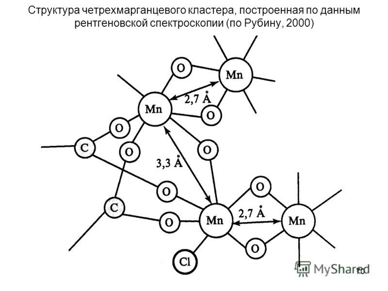 70 Структура четрехмарганцевого кластера, построенная по данным рентгеновской спектроскопии (по Рубину, 2000)