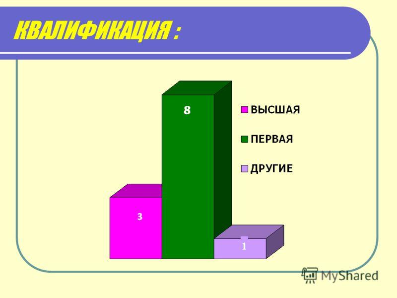 КВАЛИФИКАЦИЯ :