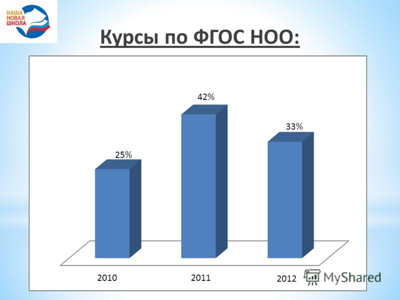 Курсы по ФГОС НОО: 20102011 2012 25% 42% 33%