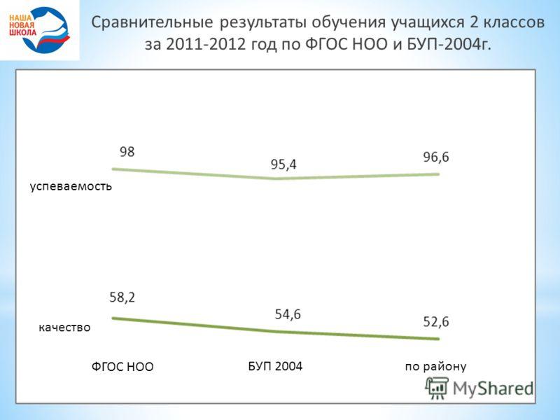 Сравнительные результаты обучения учащихся 2 классов за 2011-2012 год по ФГОС НОО и БУП-2004г. качество успеваемость ФГОС НОО БУП 2004 по району