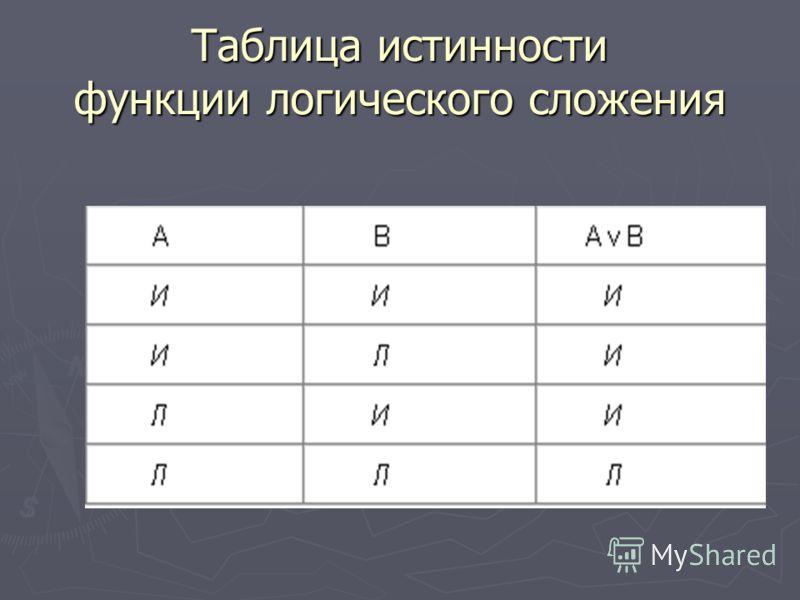 Таблица истинности функции логического сложения