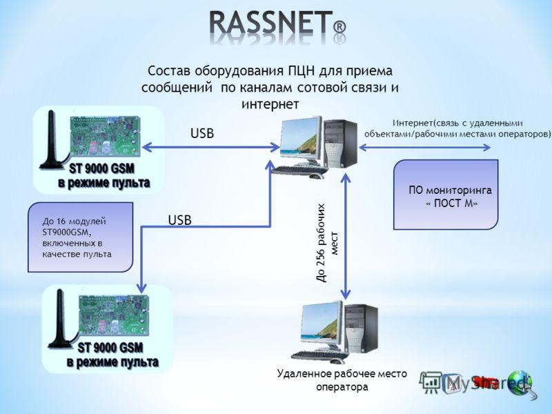 Состав оборудования ПЦН для приема сообщений по каналам сотовой связи и интернет USB До 16 модулей ST9000GSM, включенных в качестве пульта Интернет(связь с удаленными объектами/рабочими местами операторов) ПО мониторинга « ПОСТ М» Удаленное рабочее м