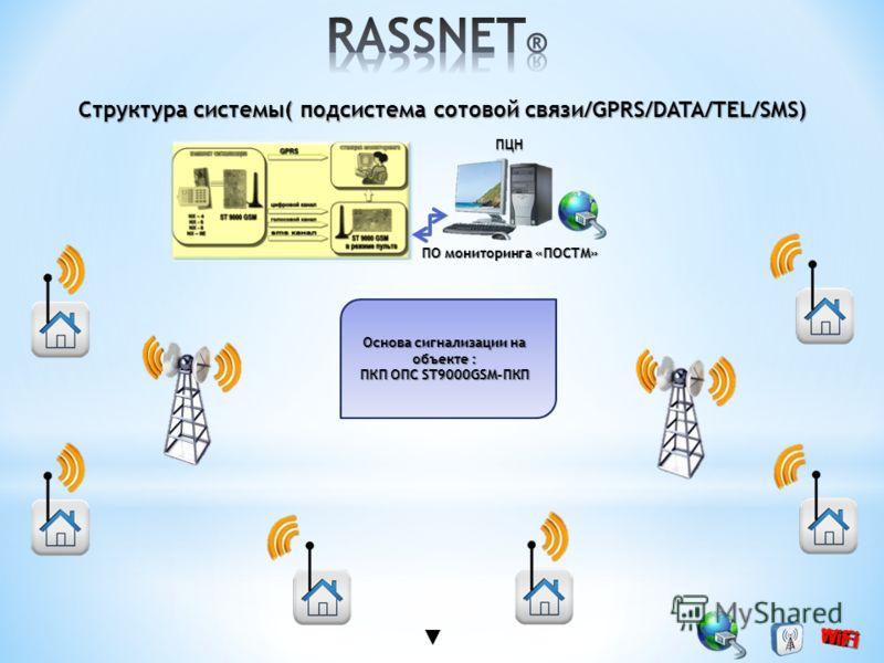 Структура системы( подсистема сотовой связи/GPRS/DATA/TEL/SMS) ПЦН ПЦН ПО мониторинга «ПОСТМ» Основа сигнализации на объекте : ПКП ОПС ST9000GSM-ПКП