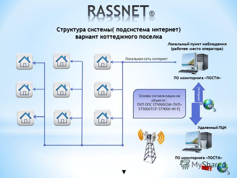 Структура системы( подсистема интернет) вариант коттеджного поселка Локальный пункт наблюдения (рабочее место оператора) Локальная сеть интернет Удаленный ПЦН Основа сигнализации на объекте : ПКП ОПС ST9000GSM-ПКП+ ST9000TCP/ST9000-Wi-F[ ПО мониторин